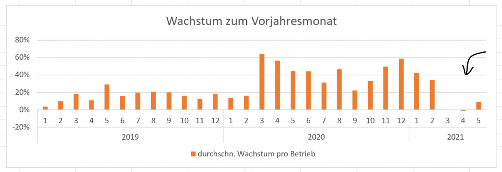 This image has an empty alt attribute; its file name is wachstum_transaktionen1-1024x352.png